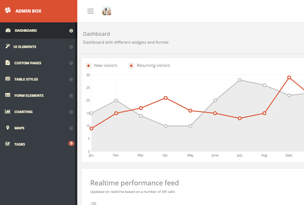 50 best angularjs admin templates to download 2017 it is an awesome angularjs admin template admin box includes some awesome features for its users that are all built with custom angular directivs and maxwellsz